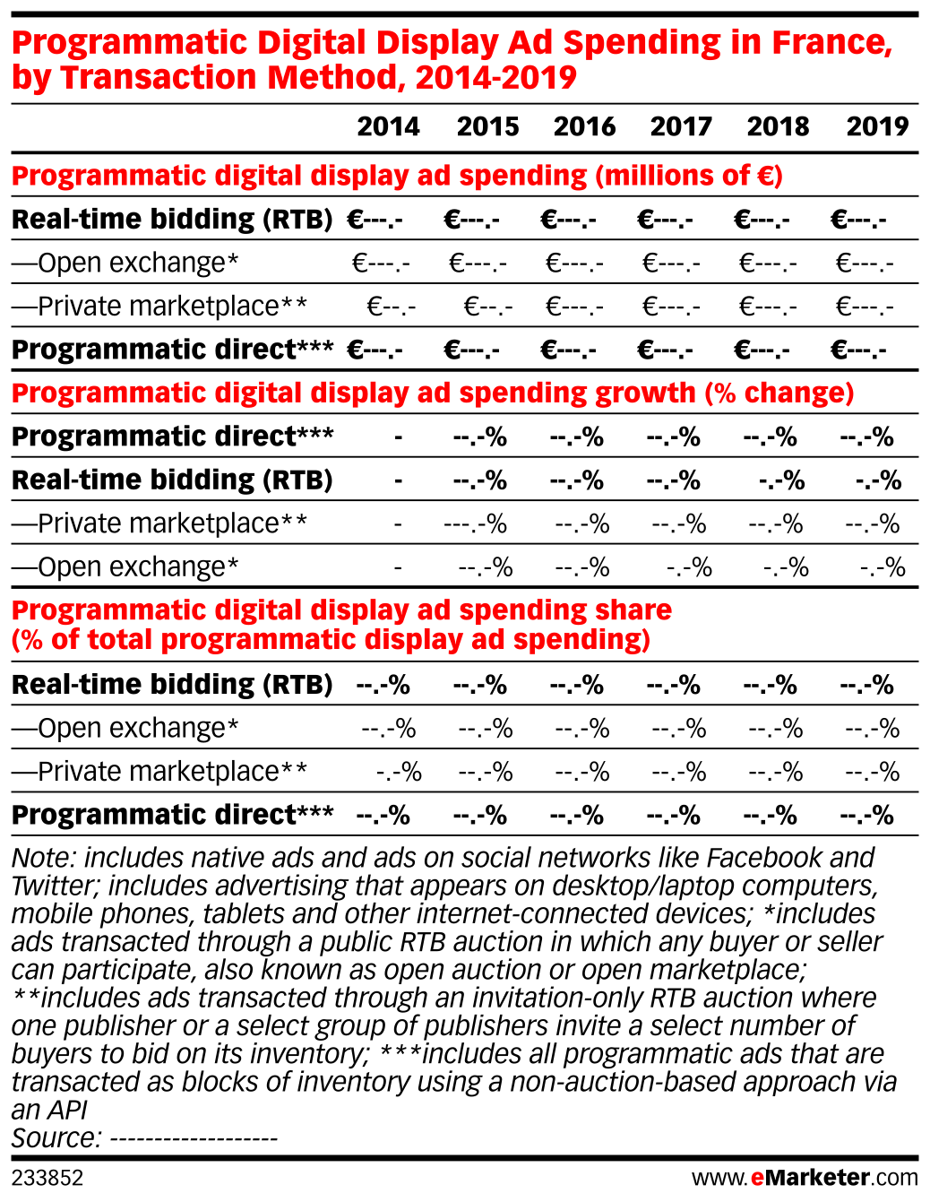 Programmatic Digital Display Ad Spending in France, by Transaction Method, 2014-2019