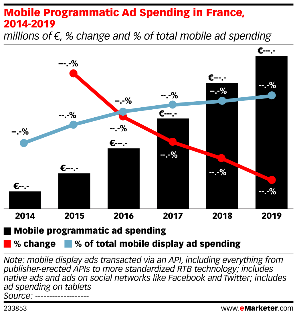 Mobile Programmatic Ad Spending in France, 2014-2019 (millions of €, % change and % of total mobile ad spending)
