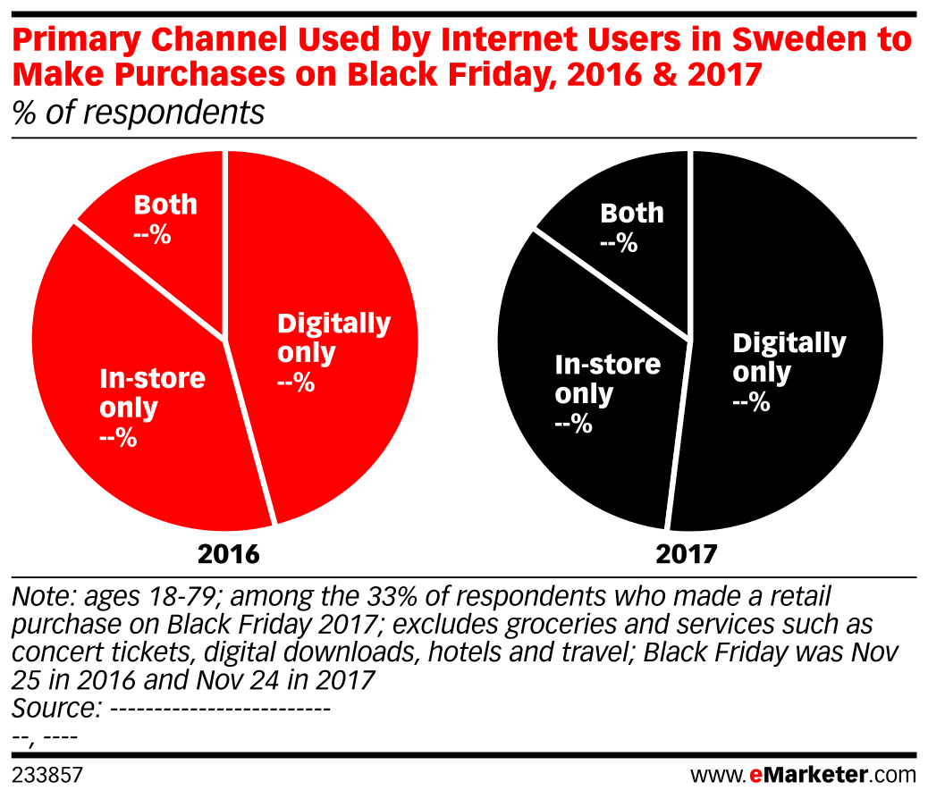 Primary Channel Used by Internet Users in Sweden to Make Purchases on Black Friday, 2016 & 2017 (% of respondents)