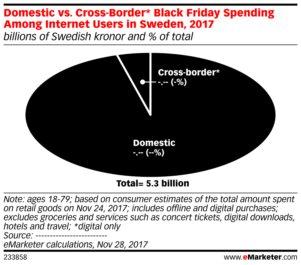 Domestic vs. Cross-Border* Black Friday Spending Among Internet Users in Sweden, 2017 (billions of Swedish kronor and % of total)
