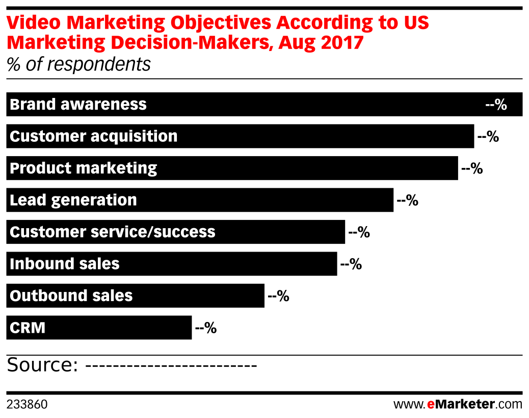Video Marketing Objectives According to US Marketing Decision-Makers, Aug 2017 (% of respondents)