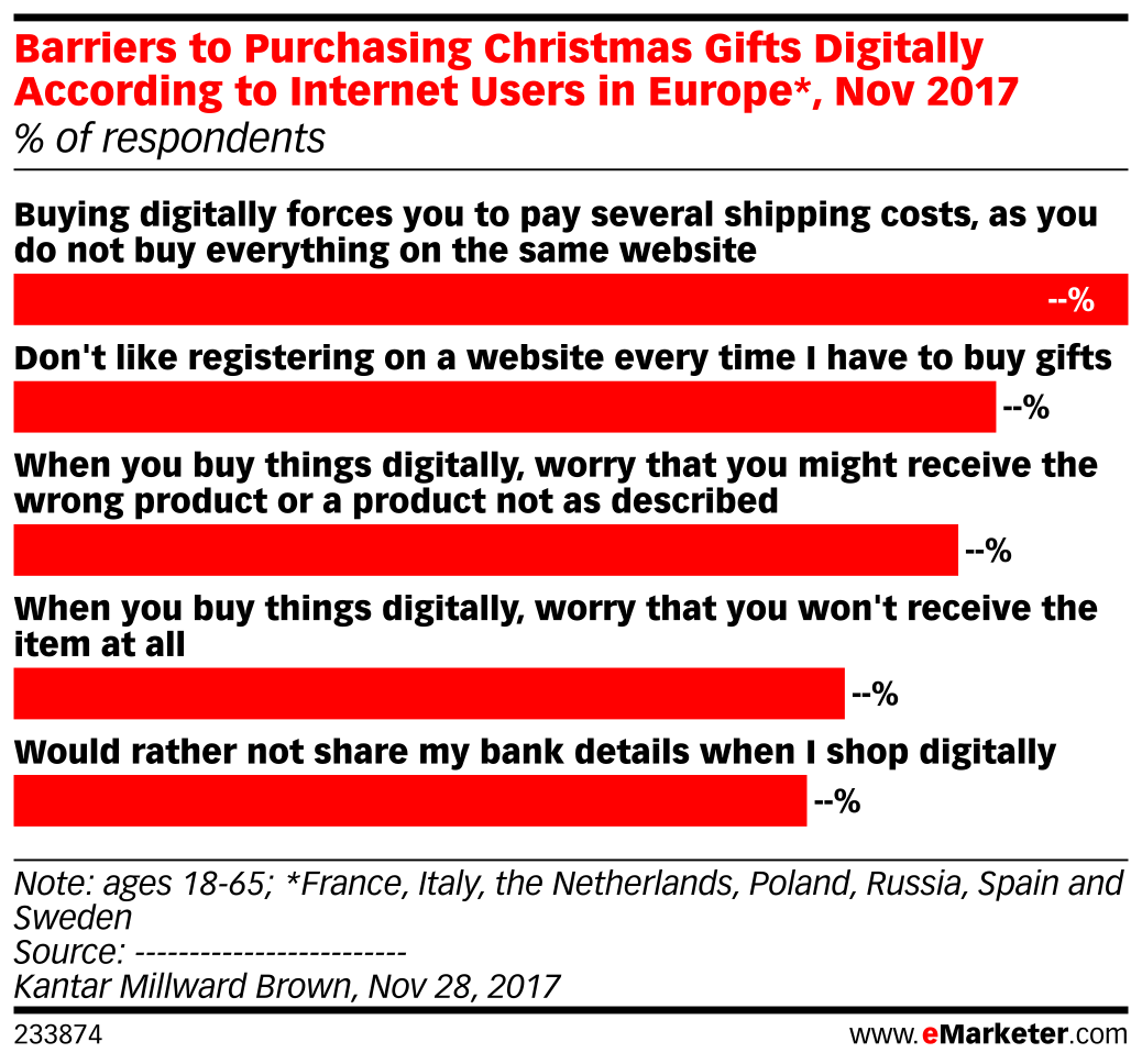 Barriers to Purchasing Christmas Gifts Digitally According to Internet Users in Europe*, Nov 2017 (% of respondents)