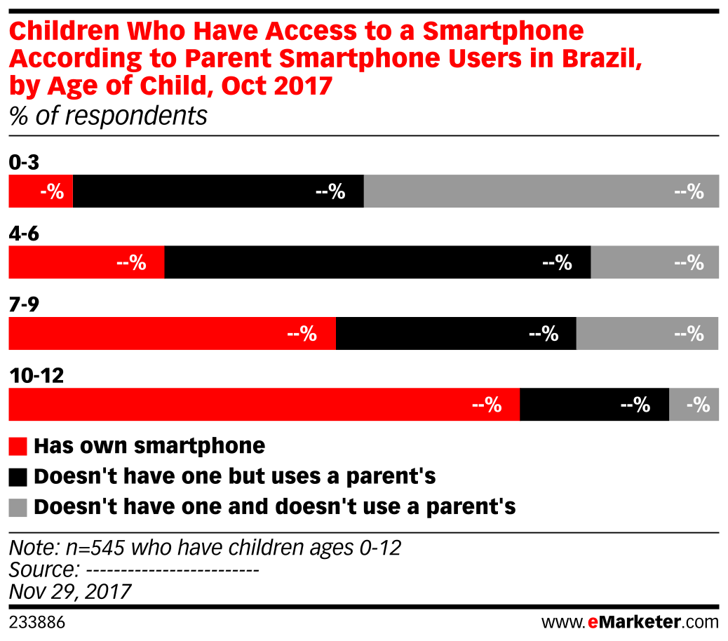 Children Who Have Access to a Smartphone According to Parent Smartphone Users in Brazil, by Age of Child, Oct 2017 (% of respondents)