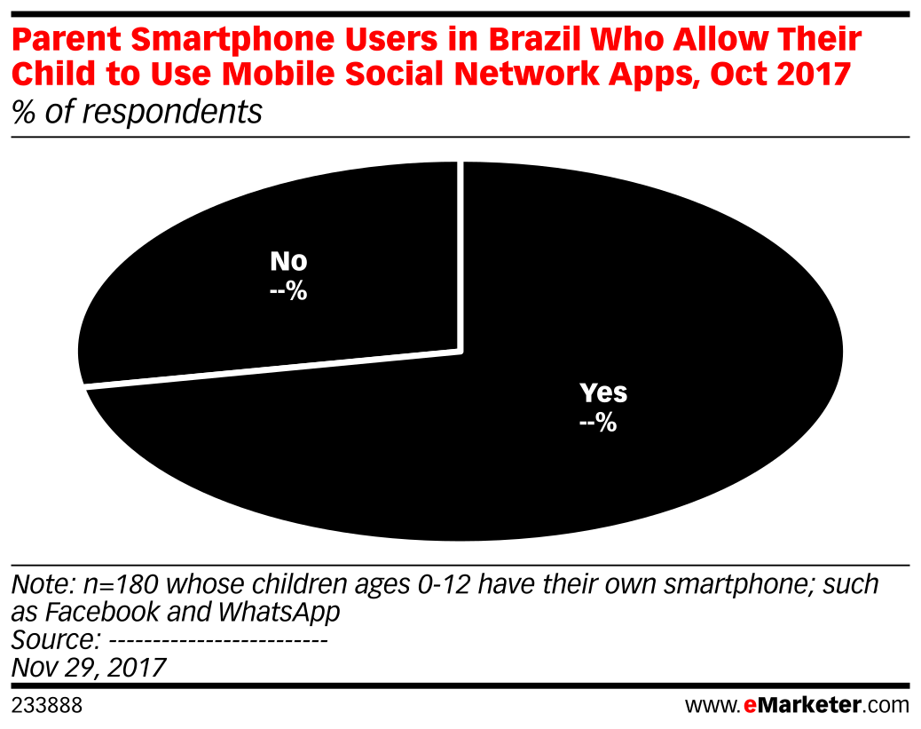 Parent Smartphone Users in Brazil Who Allow Their Child to Use Mobile Social Network Apps, Oct 2017 (% of respondents)