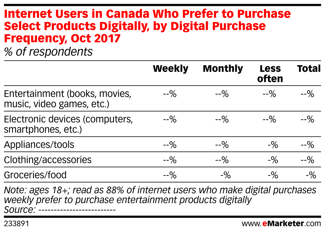 Internet Users in Canada Who Prefer to Purchase Select Products Digitally, by Digital Purchase Frequency, Oct 2017 (% of respondents)