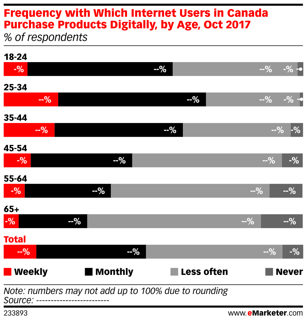 Frequency with Which Internet Users in Canada Purchase Products Digitally, by Age, Oct 2017 (% of respondents)