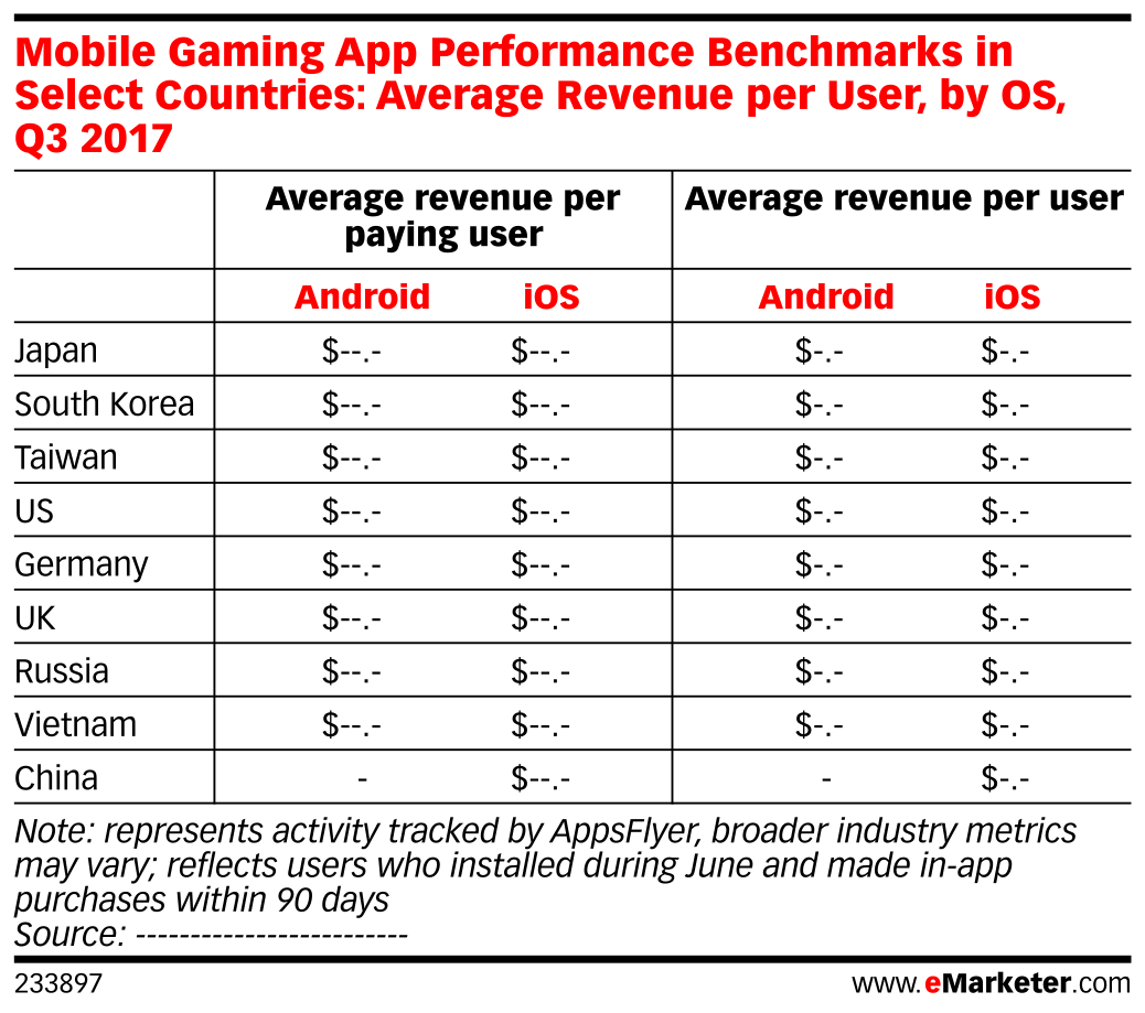 Mobile Gaming App Performance Benchmarks in Select Countries: Average Revenue per User, by OS, Q3 2017