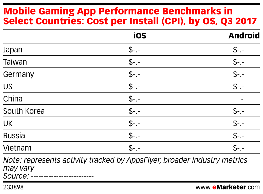Mobile Gaming App Performance Benchmarks in Select Countries: Cost per Install (CPI), by OS, Q3 2017