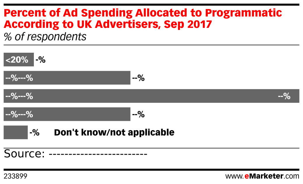 Percent of Ad Spending Allocated to Programmatic According to UK Advertisers, Sep 2017 (% of respondents)
