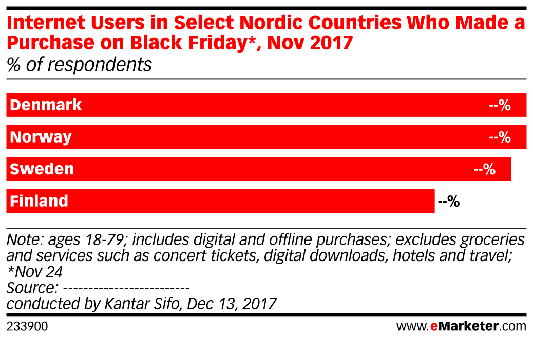 Internet Users in Select Nordic Countries Who Made a Purchase on Black Friday*, Nov 2017 (% of respondents)