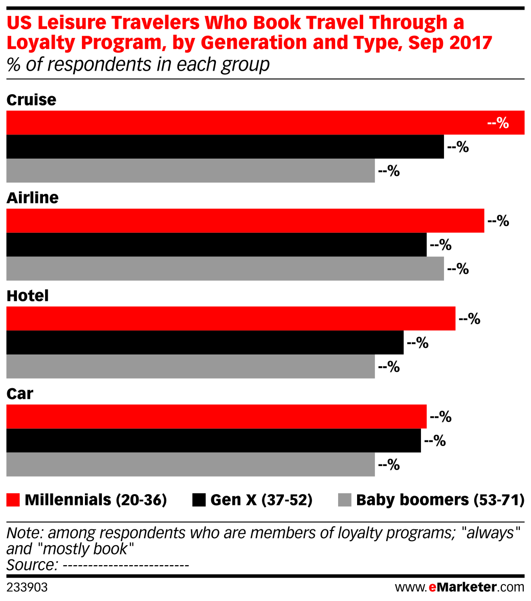 US Leisure Travelers Who Book Travel Through a Loyalty Program, by Generation and Type, Sep 2017 (% of respondents in each group)