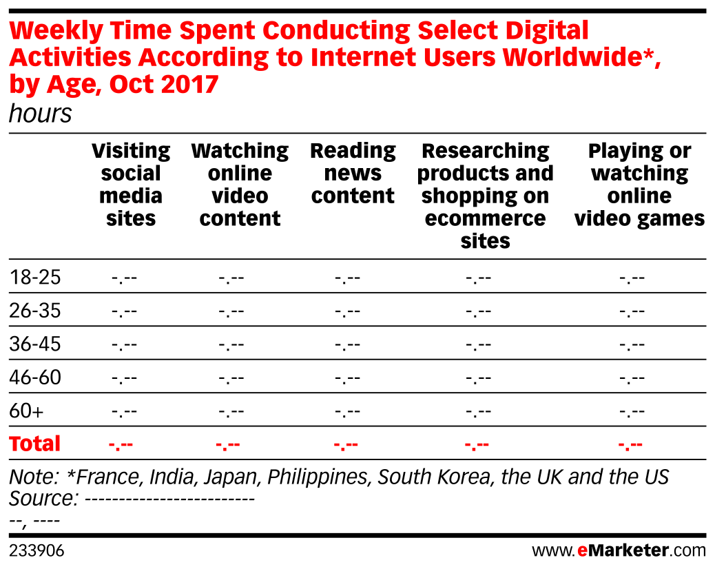 Weekly Time Spent Conducting Select Digital Activities According to Internet Users Worldwide*, by Age, Oct 2017 (hours)