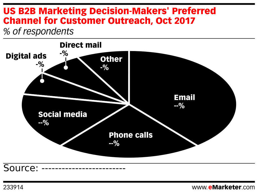US B2B Marketing Decision-Makers' Preferred Channel for Customer Outreach, Oct 2017 (% of respondents)