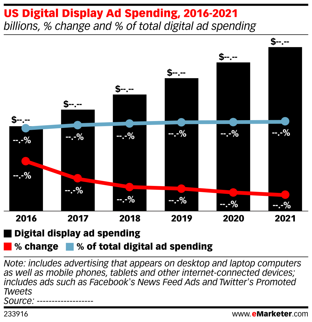 US Digital Display Ad Spending, 2016-2021 (billions, % change and % of total digital ad spending)