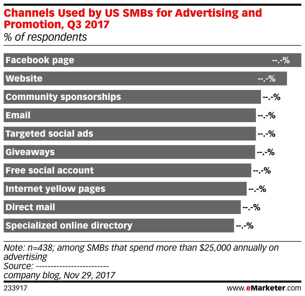 Channels Used by US SMBs for Advertising and Promotion, Q3 2017 (% of respondents)