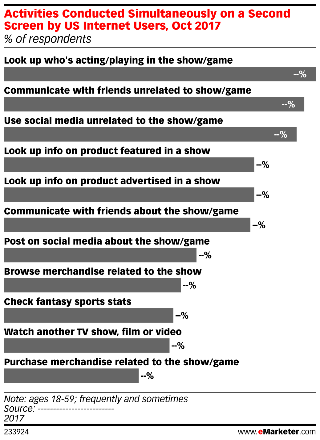 Activities Conducted Simultaneously on a Second Screen by US Internet Users, Oct 2017 (% of respondents)