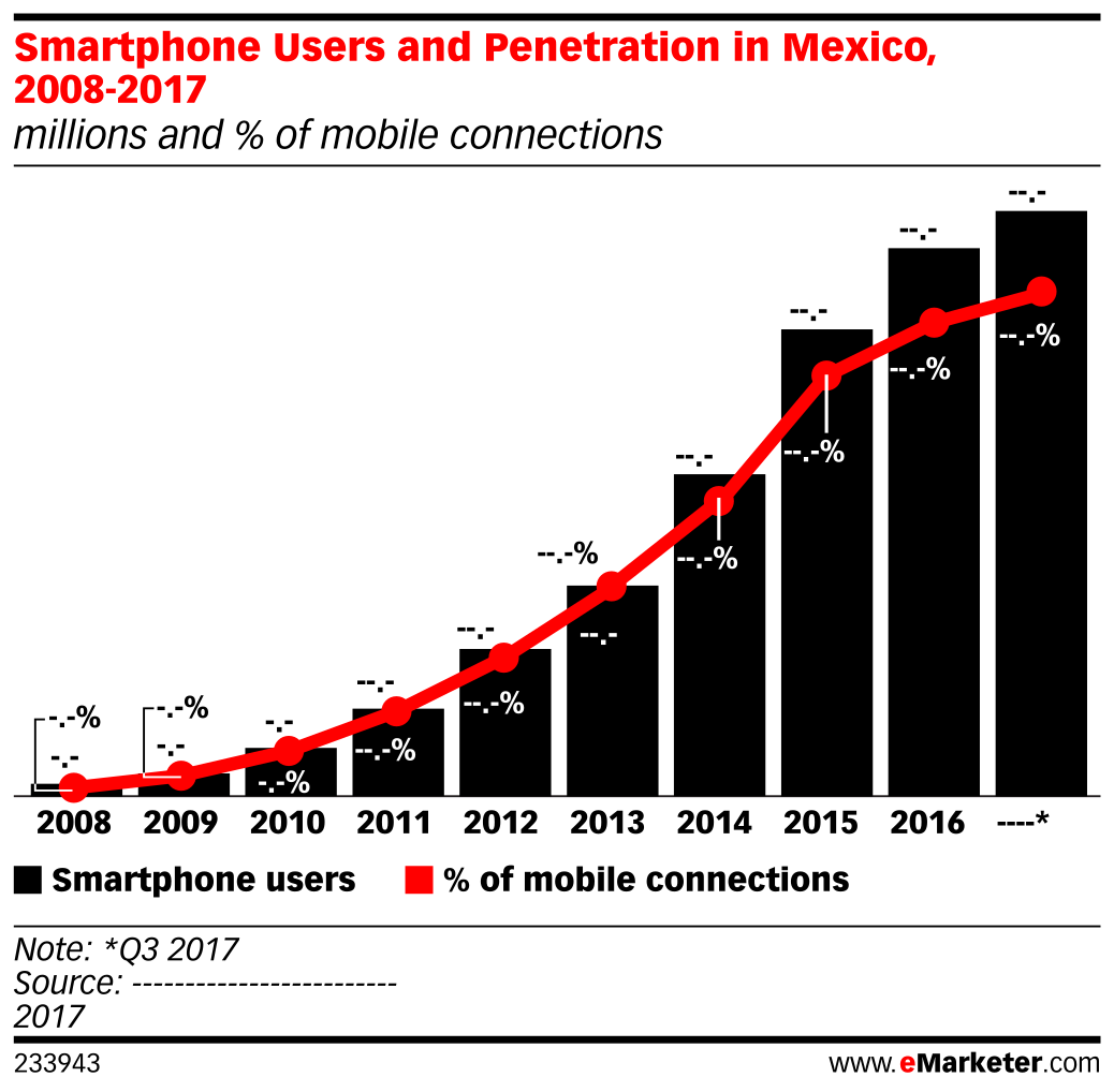 Smartphone Users and Penetration in Mexico, 2008-2017 (millions and % of mobile connections)