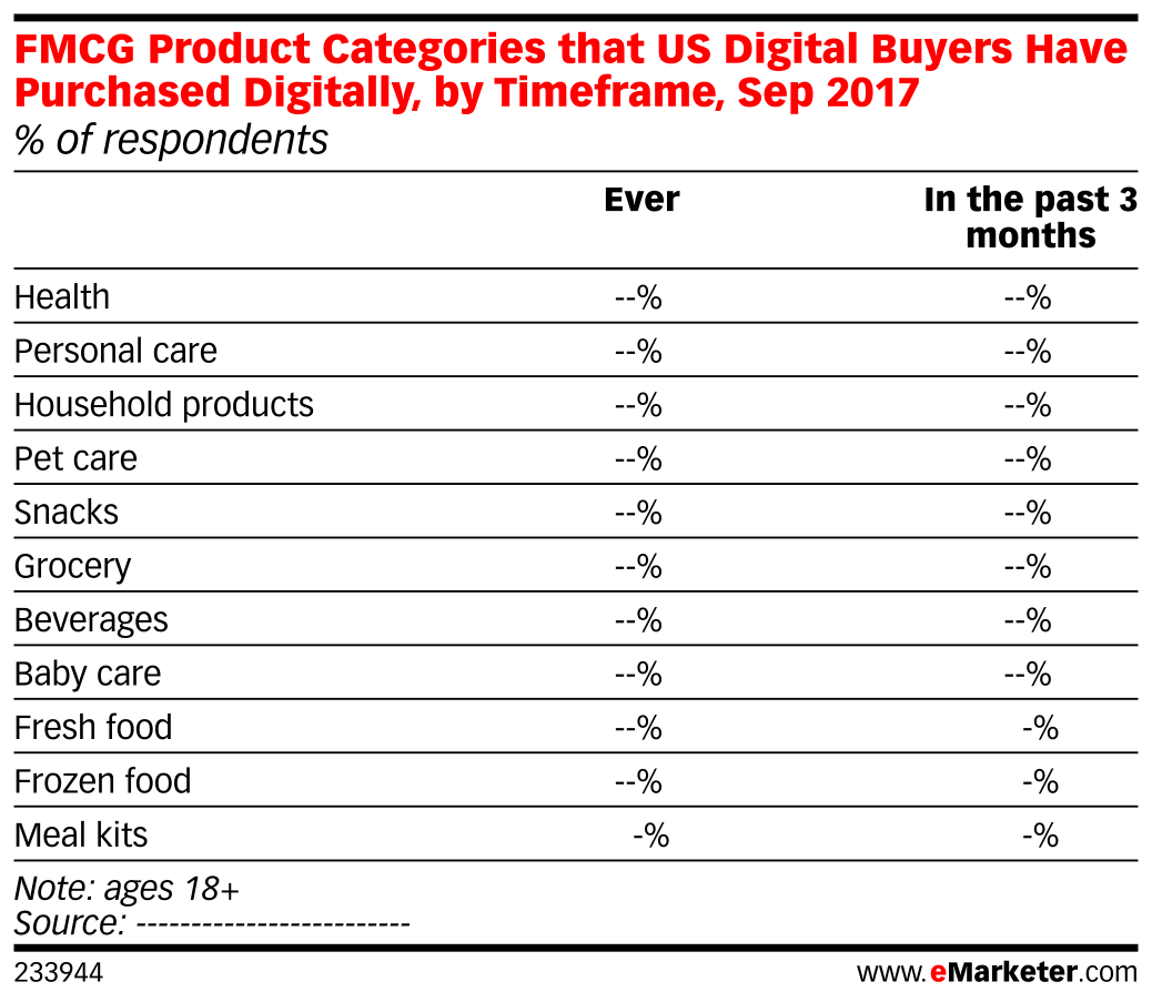 FMCG Product Categories that US Digital Buyers Have Purchased Digitally, by Timeframe, Sep 2017 (% of respondents)