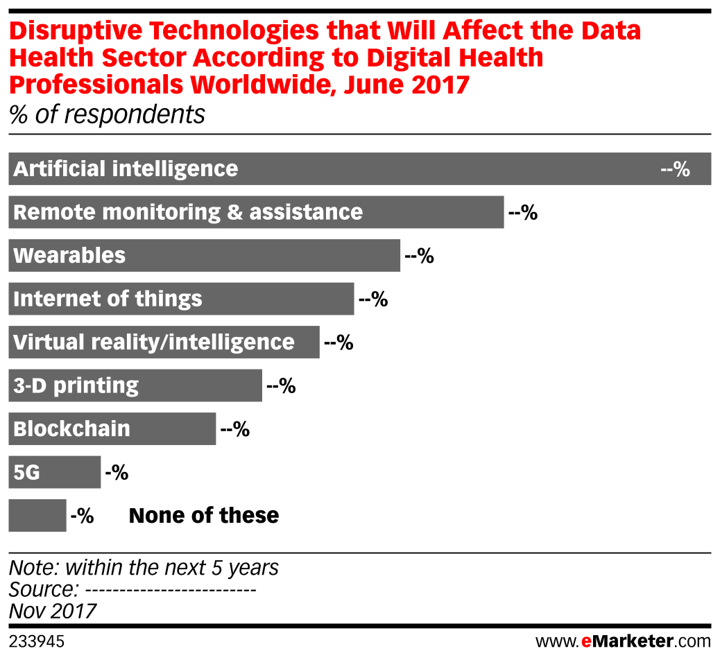Disruptive Technologies that Will Affect the Data Health Sector According to Digital Health Professionals Worldwide, June 2017 (% of respondents)