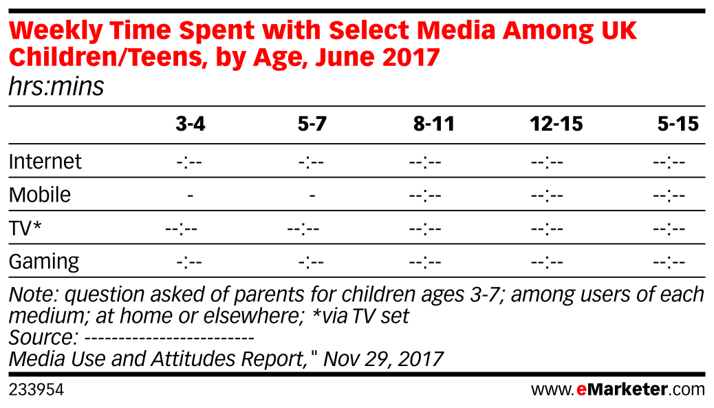 Weekly Time Spent with Select Media Among UK Children/Teens, by Age, June 2017 (hrs:mins)
