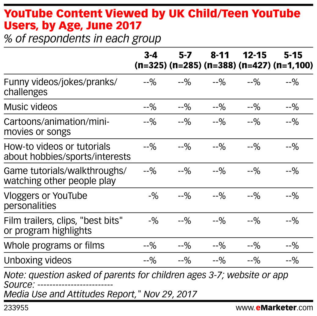 YouTube Content Viewed by UK Child/Teen YouTube Users, by Age, June 2017 (% of respondents in each group)