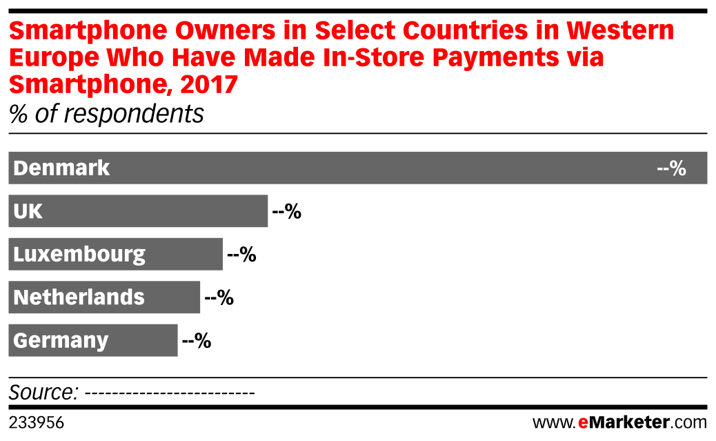Smartphone Owners in Select Countries in Western Europe Who Have Made In-Store Payments via Smartphone, 2017 (% of respondents)