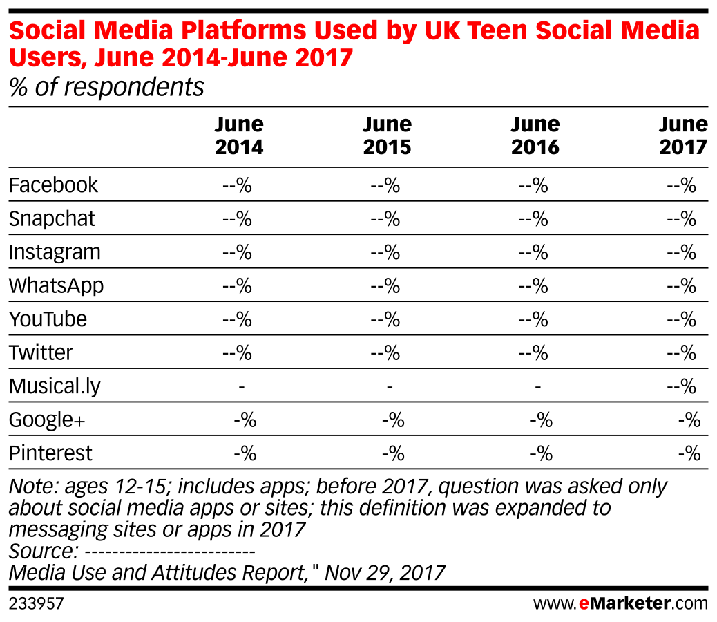 Social Media Platforms Used by UK Teen Social Media Users, June 2014-June 2017 (% of respondents)