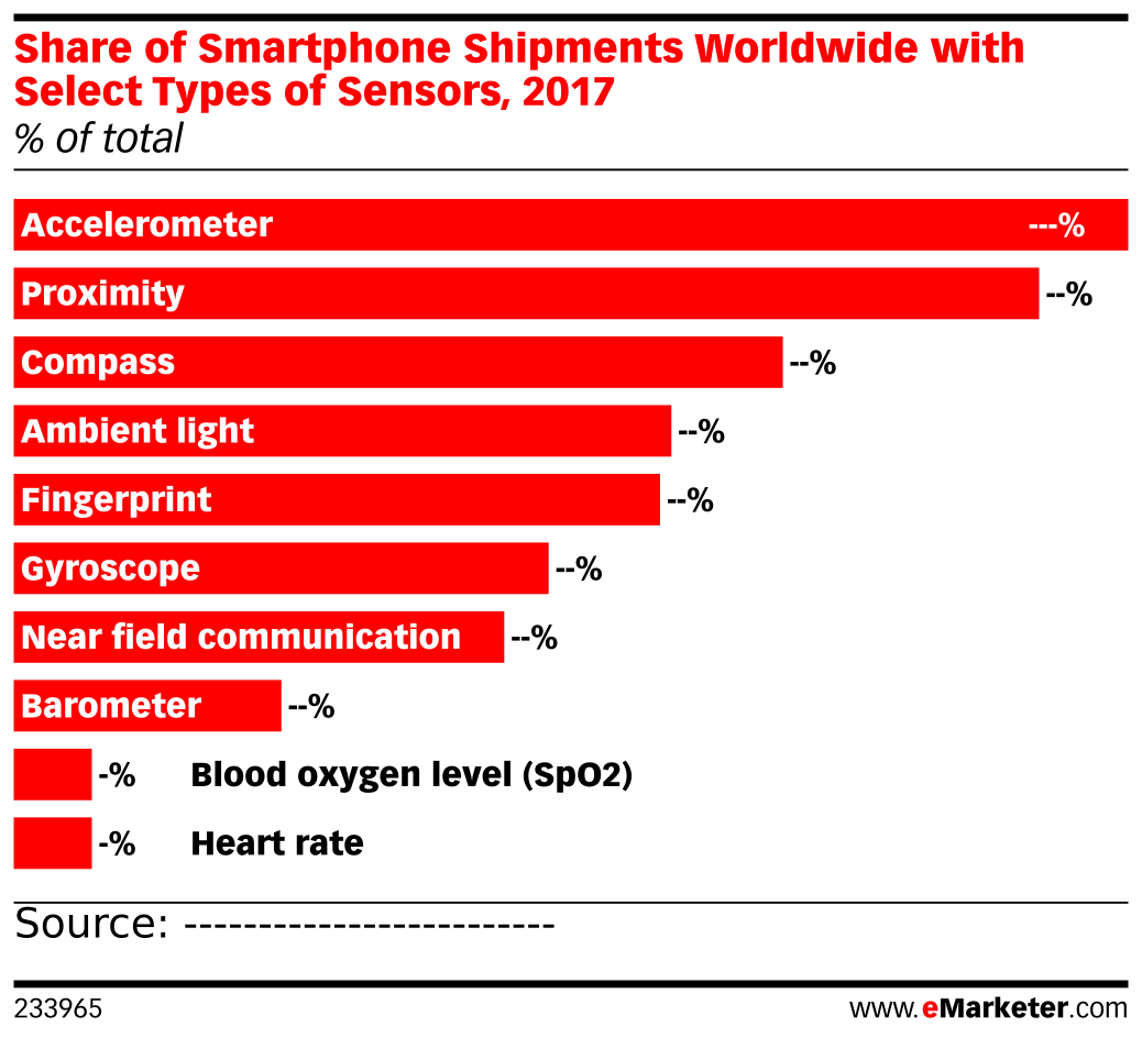 Share of Smartphone Shipments Worldwide with Select Types of Sensors, 2017 (% of total)