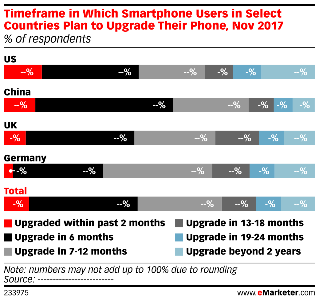 Timeframe in Which Smartphone Users in Select Countries Plan to Upgrade Their Phone, Nov 2017 (% of respondents)
