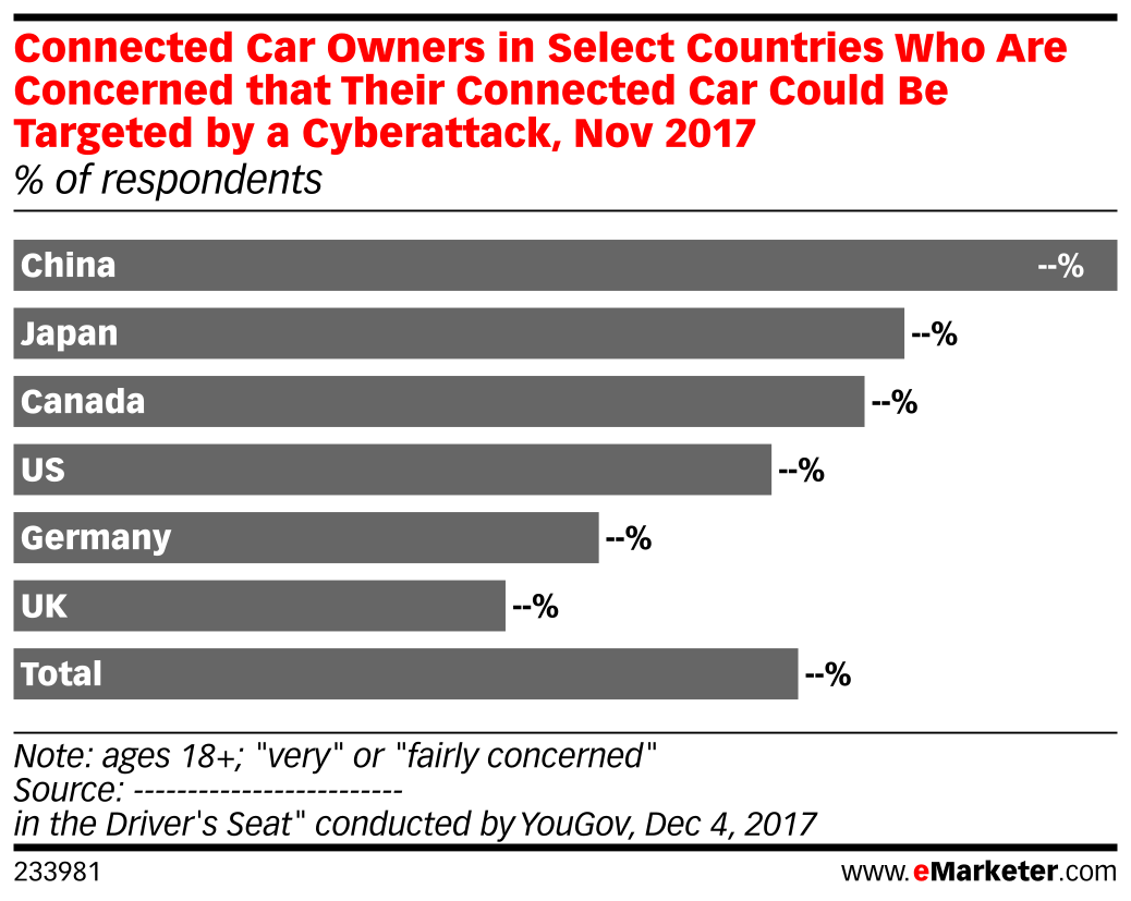 Connected Car Owners in Select Countries Who Are Concerned that Their Connected Car Could Be Targeted by a Cyberattack, Nov 2017 (% of respondents)