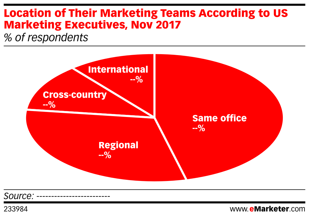 Location of Their Marketing Teams According to US Marketing Executives, Nov 2017 (% of respondents)