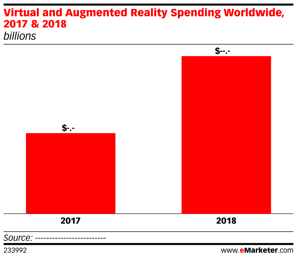 Virtual and Augmented Reality Spending Worldwide, 2017 & 2018 (billions)