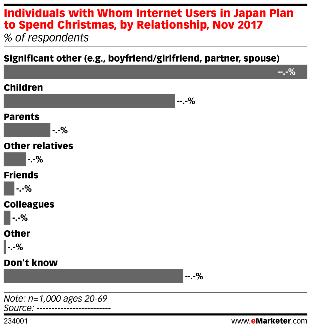 Individuals with Whom Internet Users in Japan Plan to Spend Christmas, by Relationship, Nov 2017 (% of respondents)