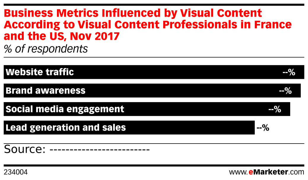 Business Metrics Influenced by Visual Content According to Visual Content Professionals in France and the US, Nov 2017 (% of respondents)