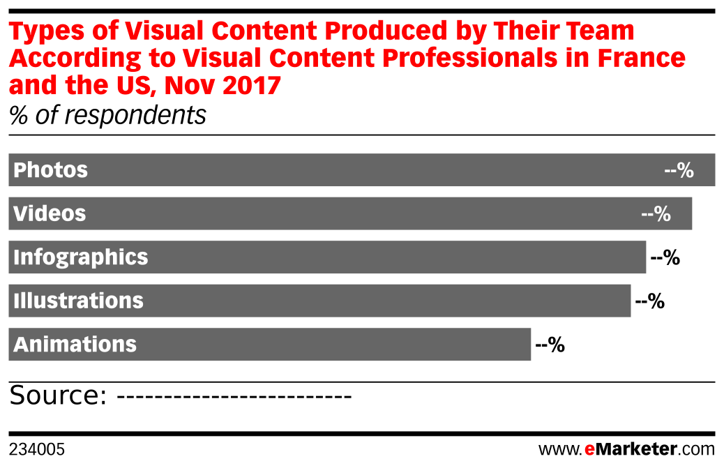 Types of Visual Content Produced by Their Team According to Visual Content Professionals in France and the US, Nov 2017 (% of respondents)