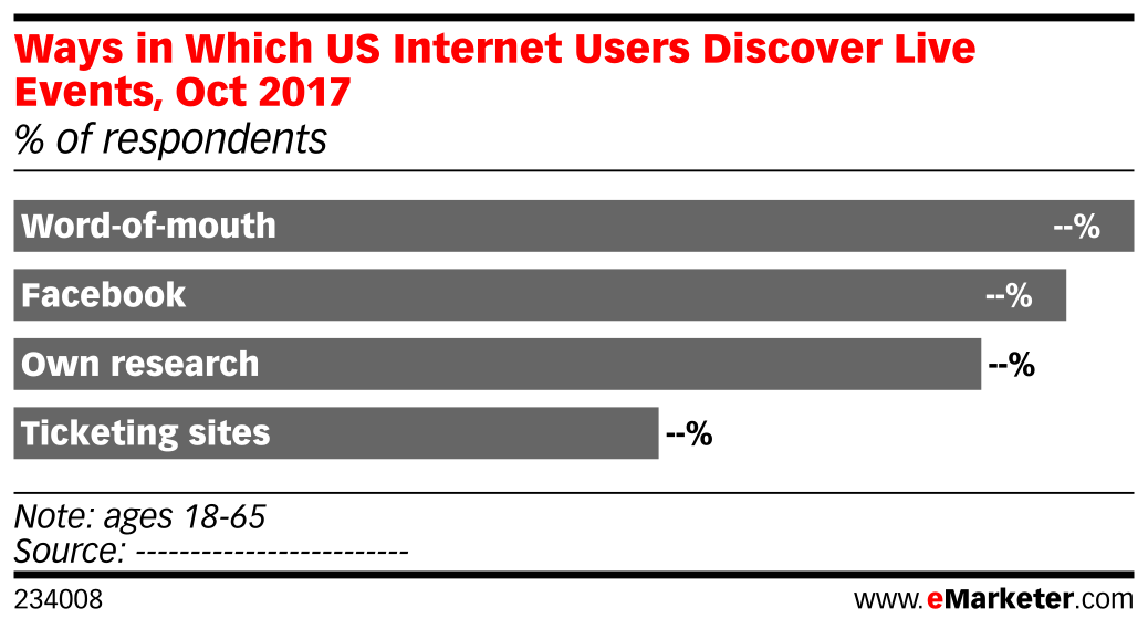 Ways in Which US Internet Users Discover Live Events, Oct 2017 (% of respondents)