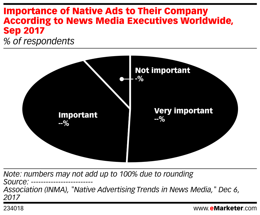 Importance of Native Ads to Their Company According to News Media Executives Worldwide, Sep 2017 (% of respondents)