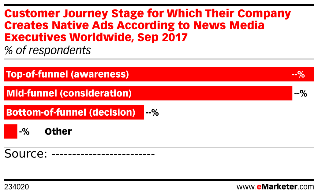 Customer Journey Stage for Which Their Company Creates Native Ads According to News Media Executives Worldwide, Sep 2017 (% of respondents)