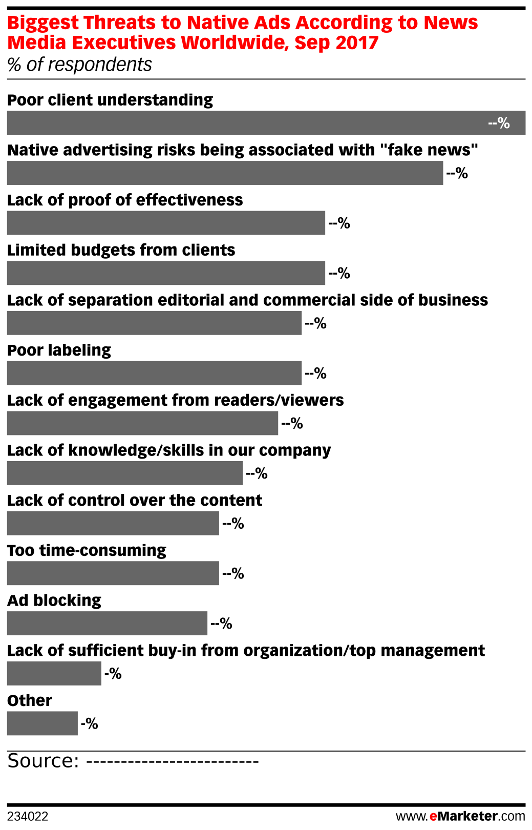Biggest Threats to Native Ads According to News Media Executives Worldwide, Sep 2017 (% of respondents)