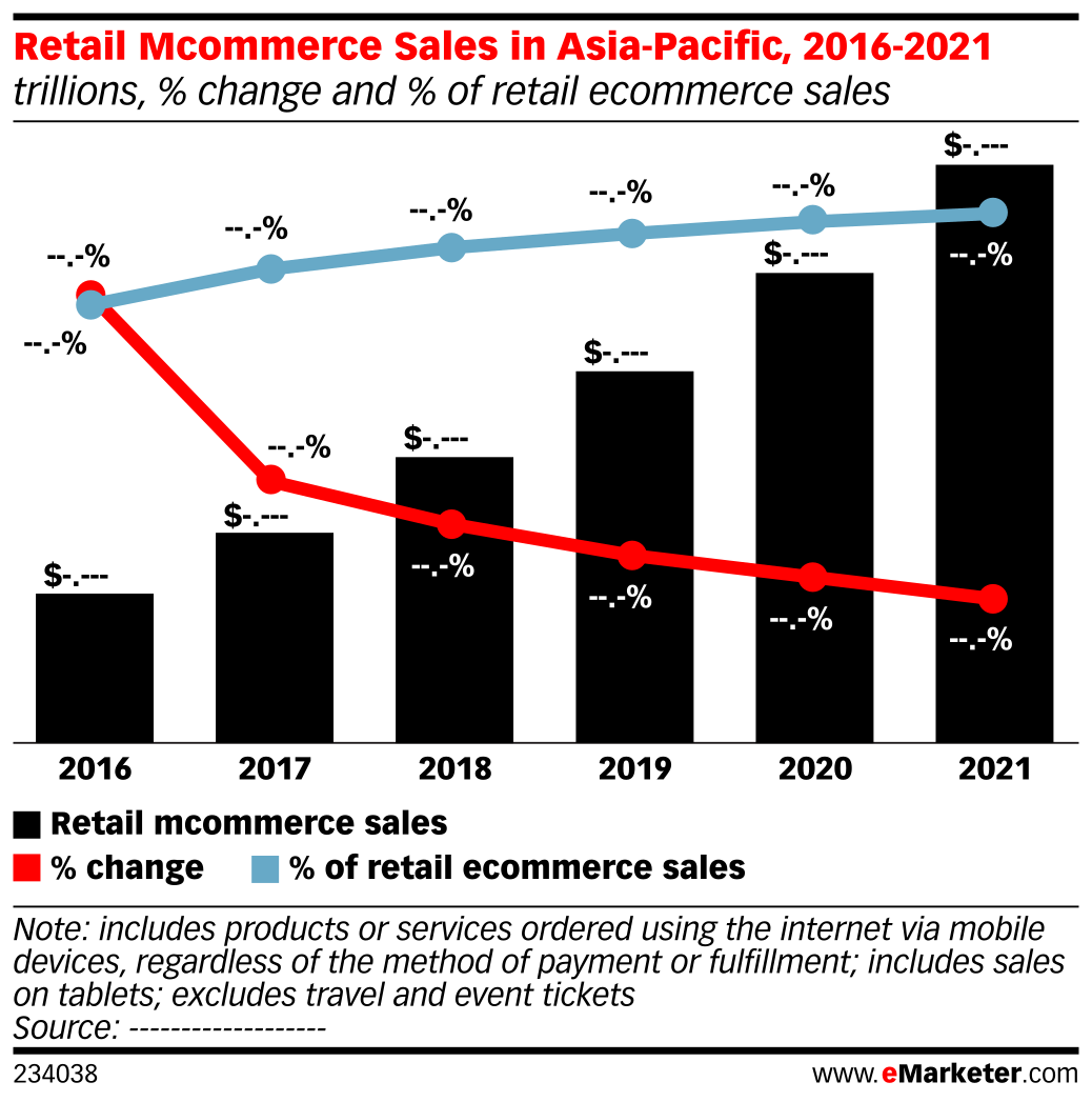 Retail Mcommerce Sales in Asia-Pacific, 2016-2021 (trillions, % change and % of retail ecommerce sales)