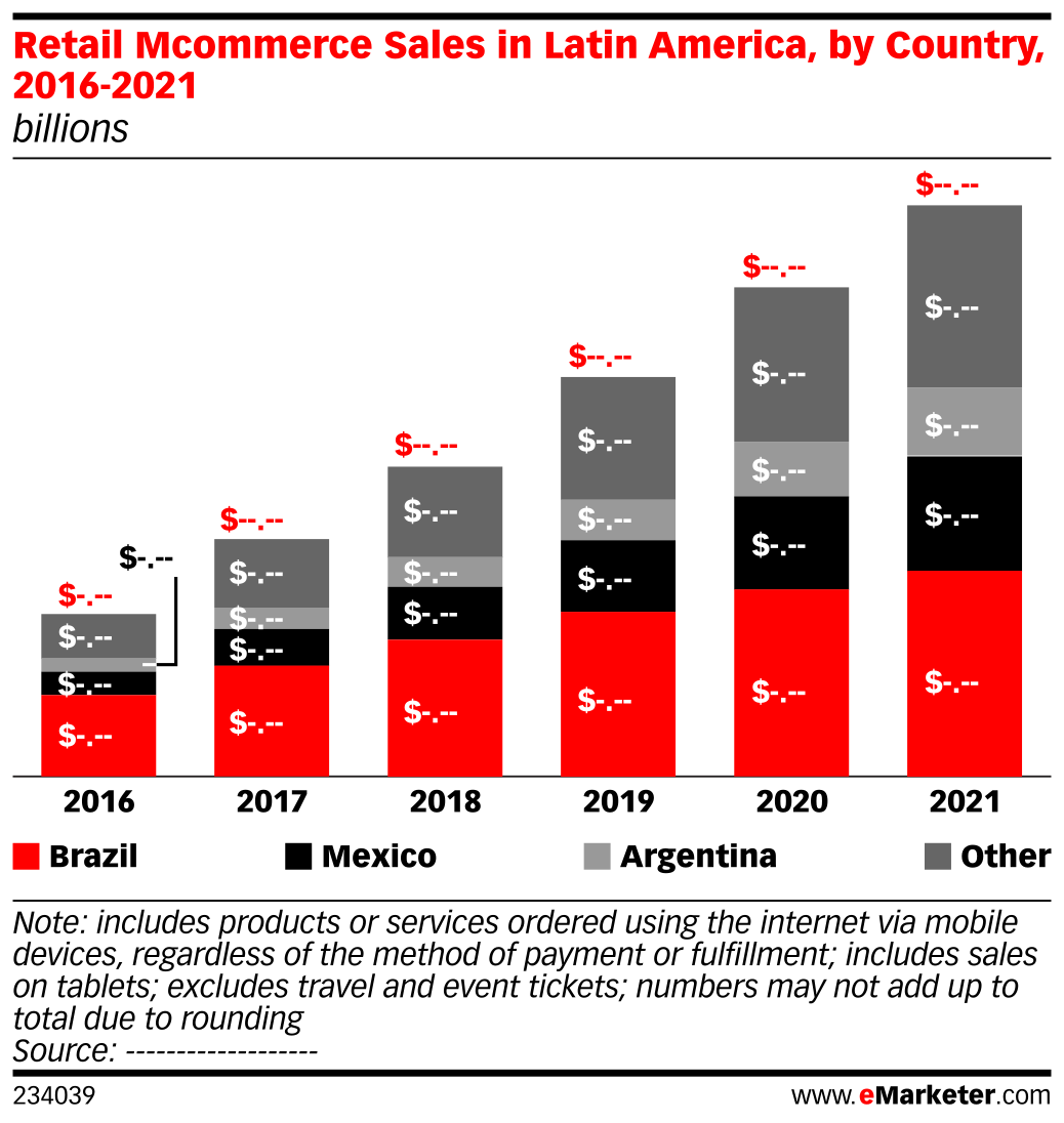 Retail Mcommerce Sales in Latin America, by Country, 2016-2021 (billions)