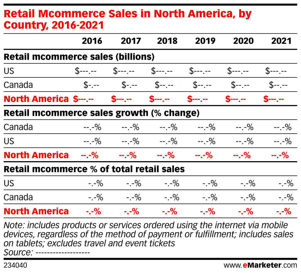 Retail Mcommerce Sales in North America, by Country, 2016-2021