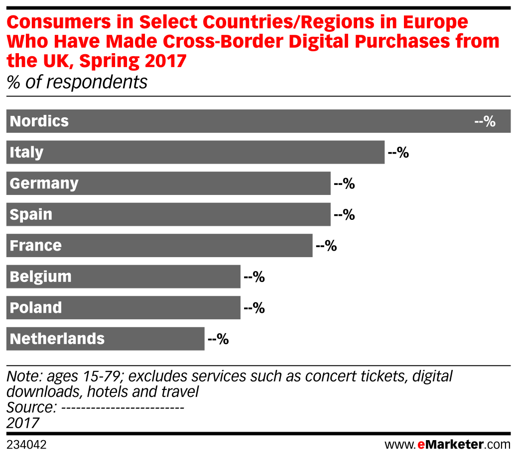 Consumers in Select Countries/Regions in Europe Who Have Made Cross-Border Digital Purchases from the UK, Spring 2017 (% of respondents)
