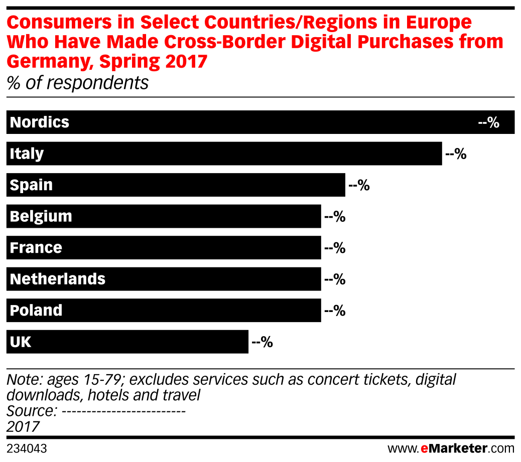 Consumers in Select Countries/Regions in Europe Who Have Made Cross-Border Digital Purchases from Germany, Spring 2017 (% of respondents)