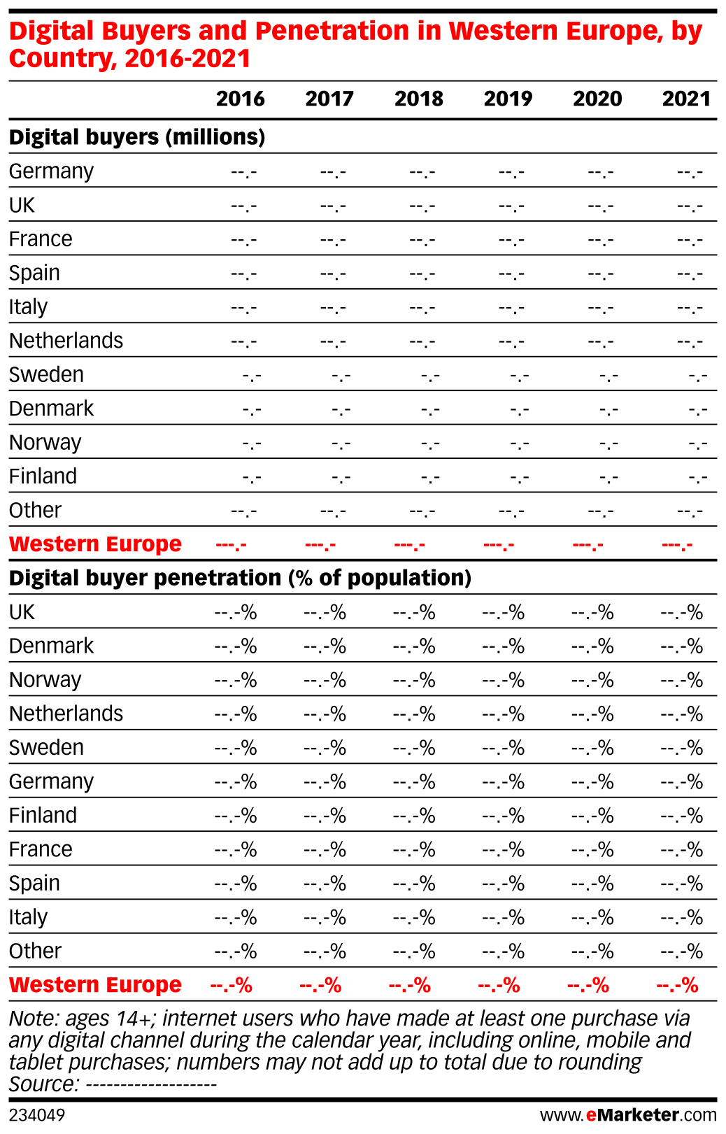 Digital Buyers and Penetration in Western Europe, by Country, 2016-2021
