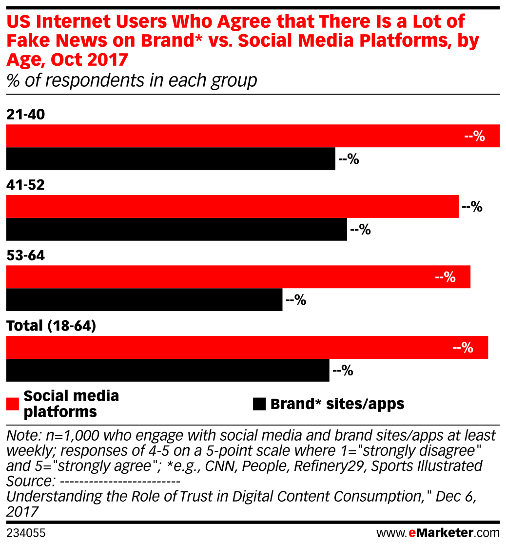 US Internet Users Who Agree that There Is a Lot of Fake News on Brand* vs. Social Media Platforms, by Age, Oct 2017 (% of respondents in each group)