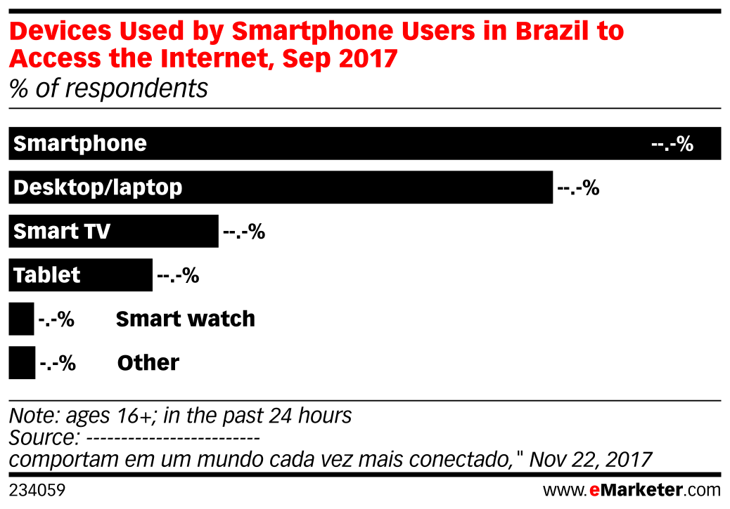 Devices Used by Smartphone Users in Brazil to Access the Internet, Sep 2017 (% of respondents)