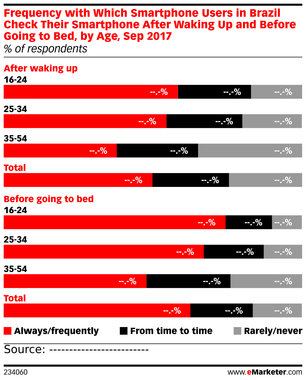 Frequency with Which Smartphone Users in Brazil Check Their Smartphone After Waking Up and Before Going to Bed, by Age, Sep 2017 (% of respondents)
