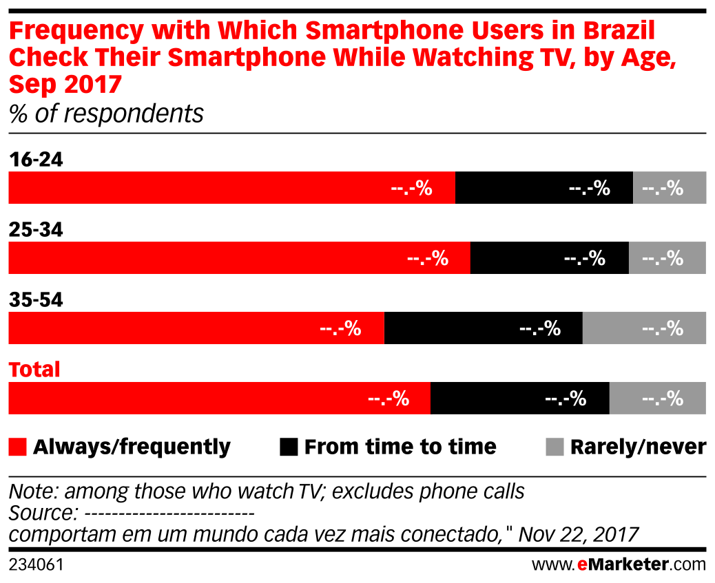 Frequency with Which Smartphone Users in Brazil Check Their Smartphone While Watching TV, by Age, Sep 2017 (% of respondents)
