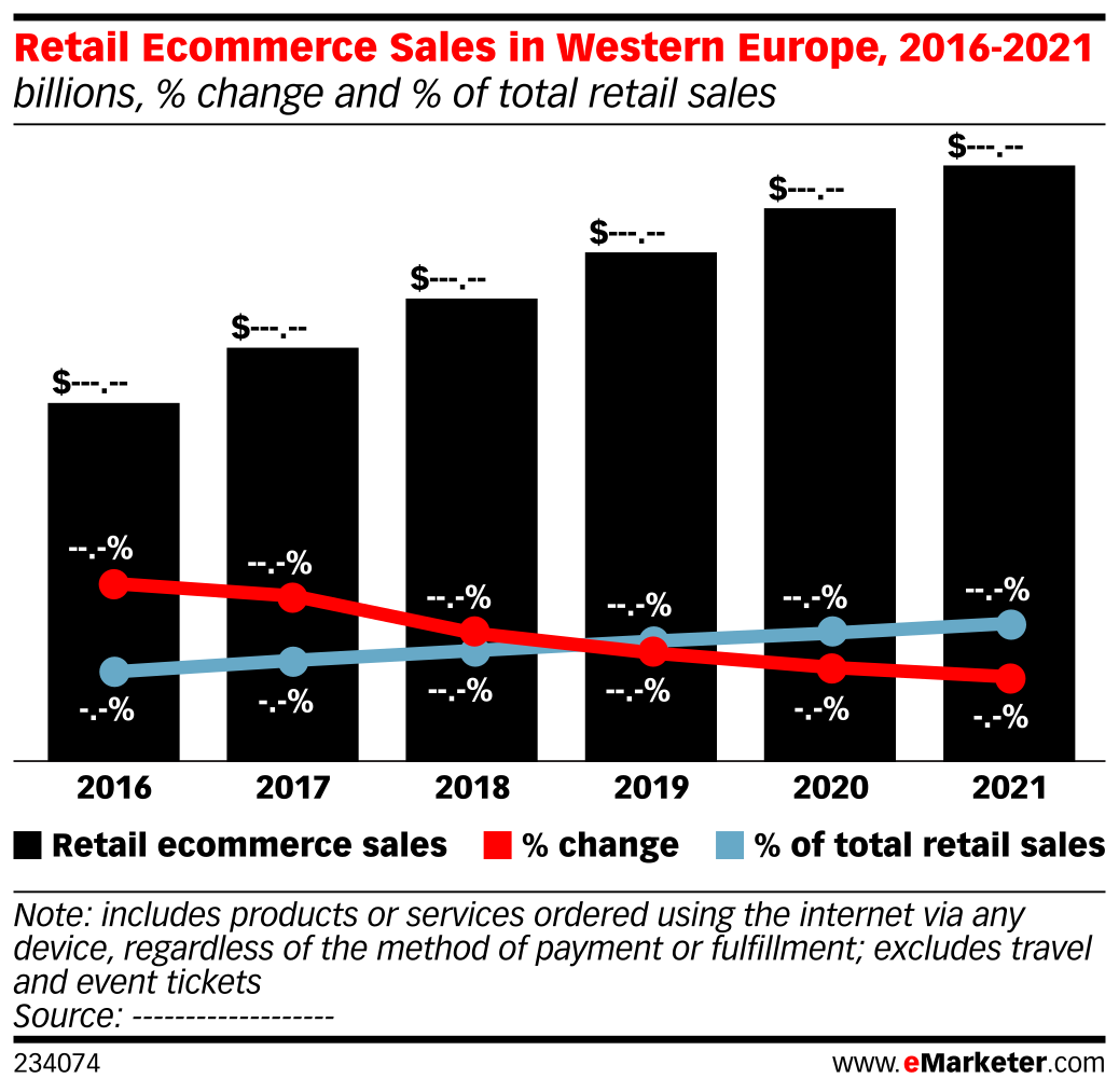 Retail Ecommerce Sales in Western Europe, 2016-2021 (billions, % change and % of total retail sales)